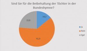 Bundeshymne_FH_beibehaltung_toechter_.Zeile