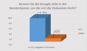 Bundeshymne_FH_kennen.Zeile
